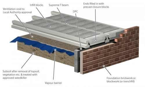 Concrete Floor T - Beam